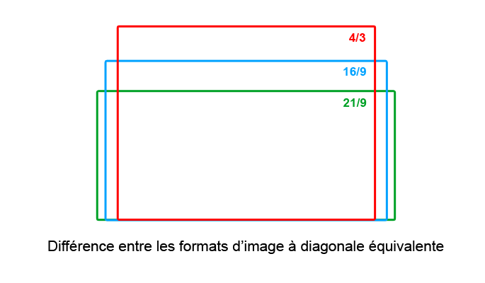 ratio de l'écran